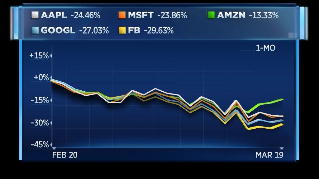 Apple Microsoft Amazon Alphabet Facebook