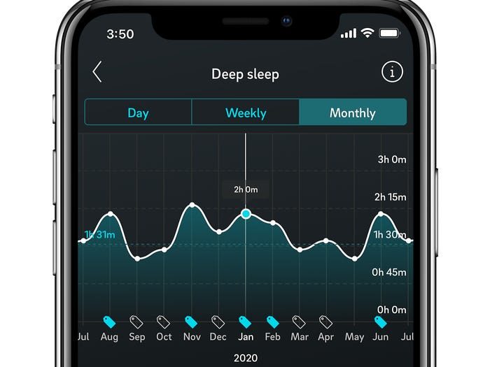 Oura has mostly been known as the sleep tracker of choice for Silicon Valley's elite, but it also monitors heart rate and temperature, making it helpful to researchers. Oura Health