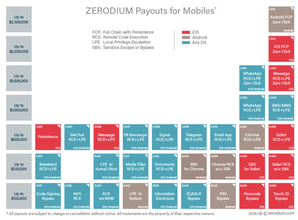 Current price list. ZERODIUM