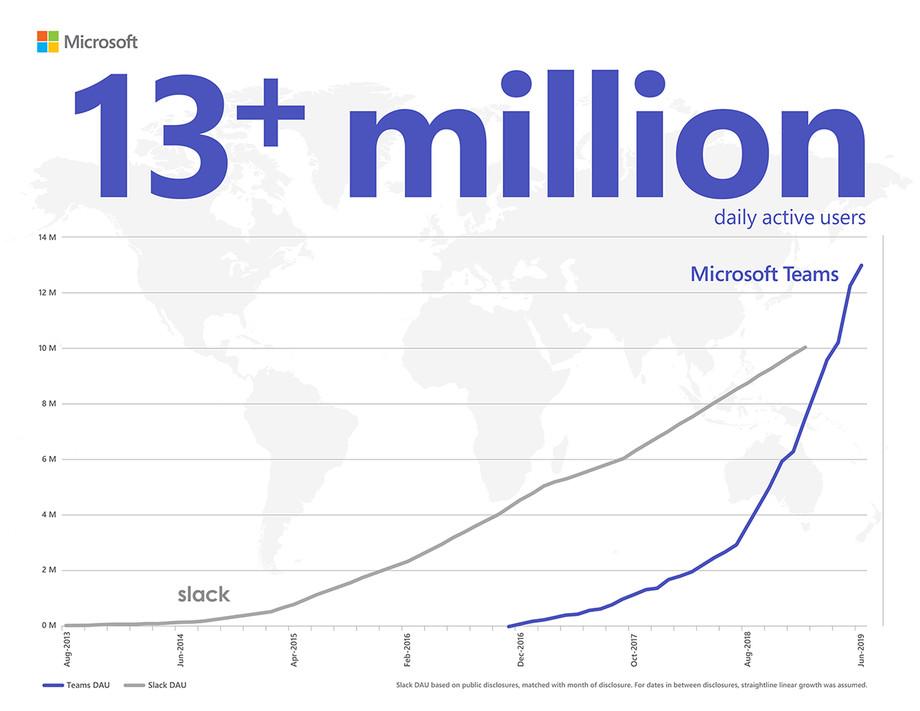 Microsoft's Slack comparison from July 2019.