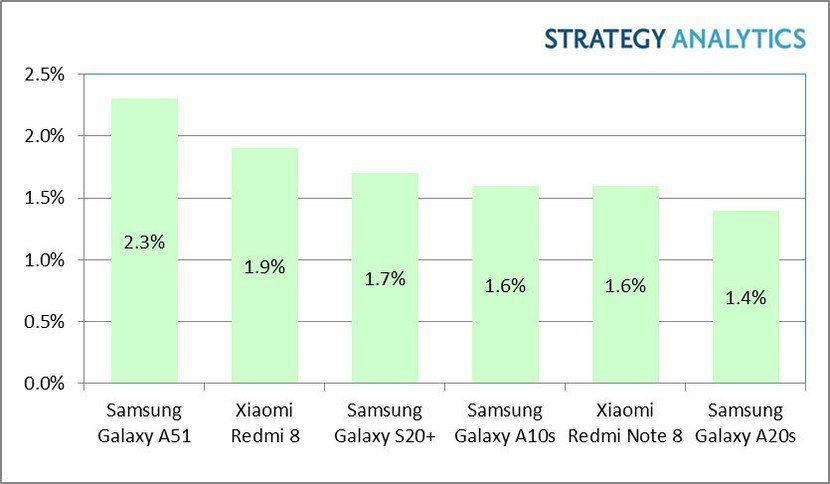 Strategy Analytics' list of the top-six bestselling Android smartphones includes just one premium model. Source: Strategy Analytics