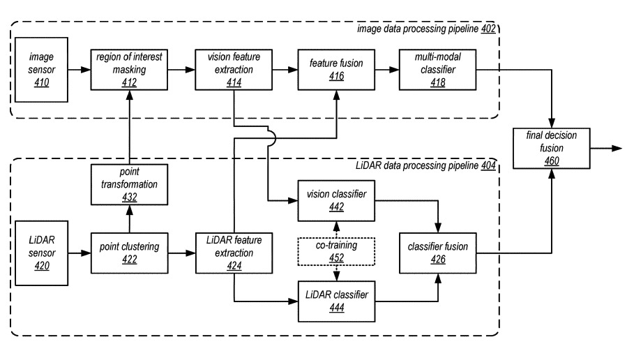 Another logical block diagram, this time showing sharing between a LiDAR sensor pipeline and one for image processing.