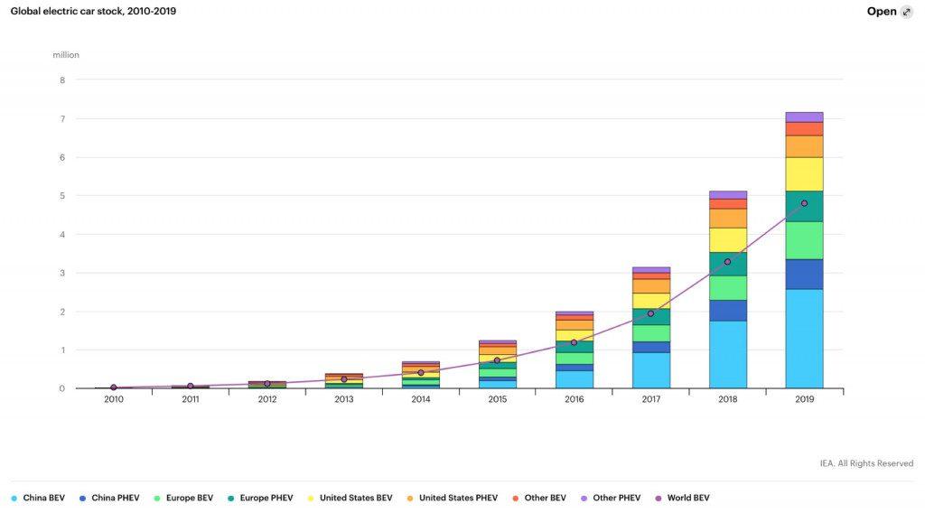 Global Electric vehicle stock through 2019 - IEA,2020