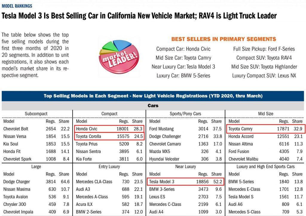 TOP SELLING MODELS IN EACH SEGMENT – NEW LIGHT VEHICLE REGISTRATIONS (YTD MARCH 2020). SOURCE: CALIFORNIA AUTO OUTLOOK