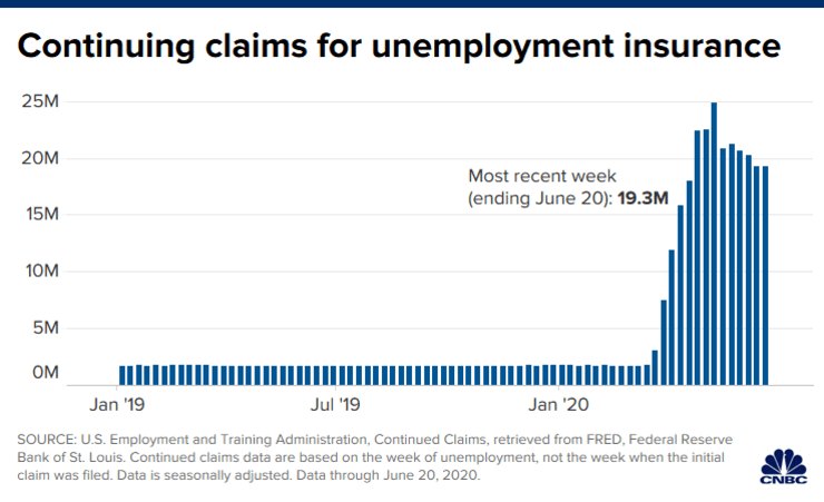 Weekly jobless claims rise more than expected in final week of June