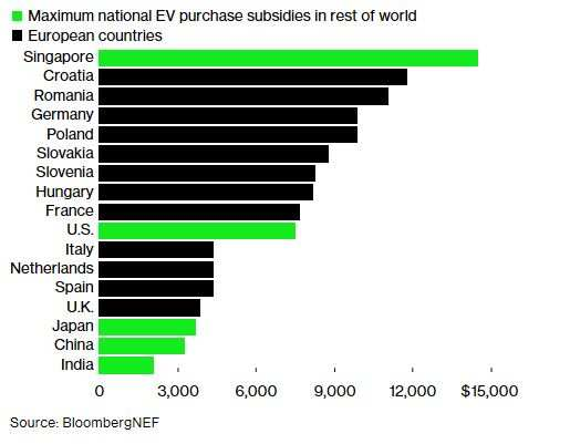 Europe has among the largest purchase subsidies for electric cars