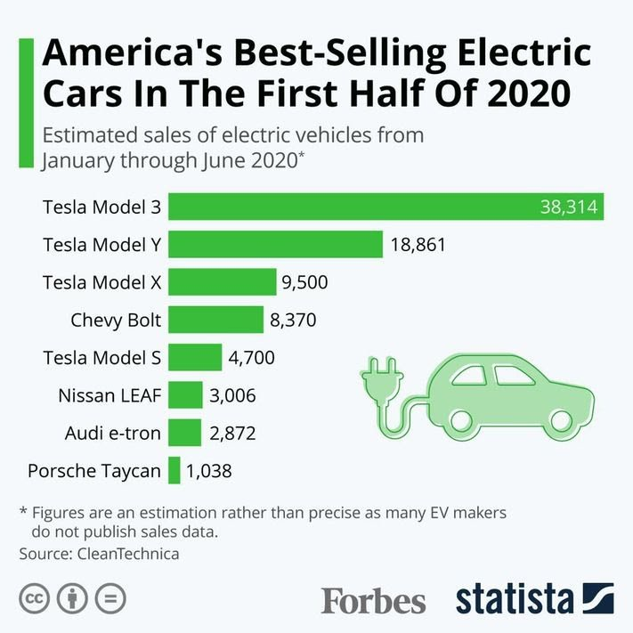 Estimated sales of electric vehicles from January[+] STATISTA