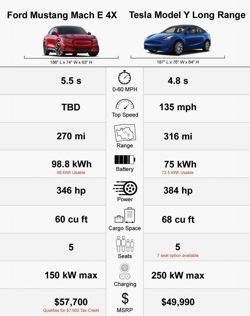 Tesla Model Y Vs Ford Mustang Mach-E: