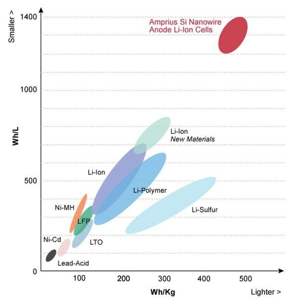 Silicon nonowire anodes promise a much higher[-] energy density in electric vehicle batteries. AMPRIUS