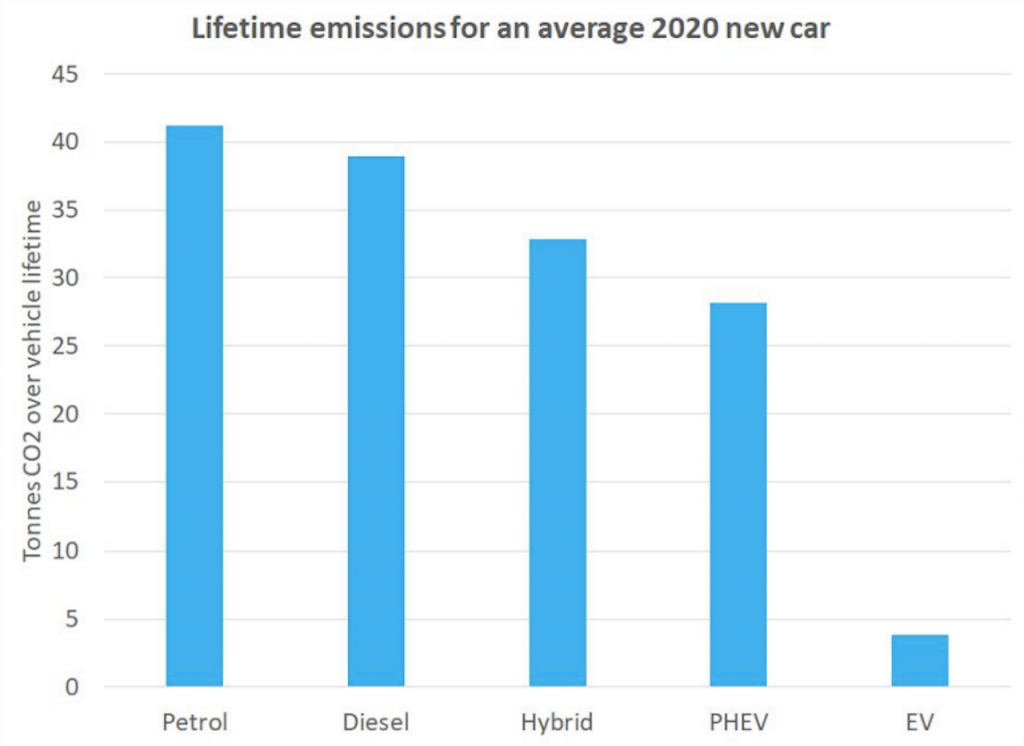 Source: Transport & Environment