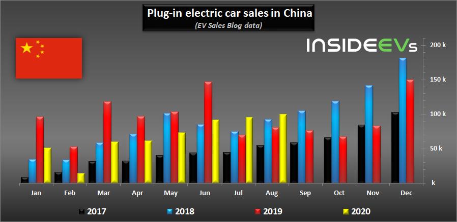 Electric Car China
