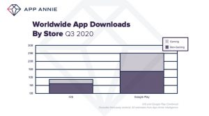Google Play still has a huge market compared to Apple. Image credit: App Annie