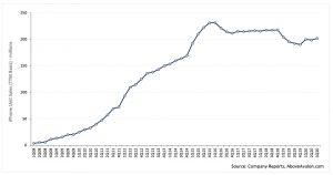 Above Avalon's estimates of iPhone usage