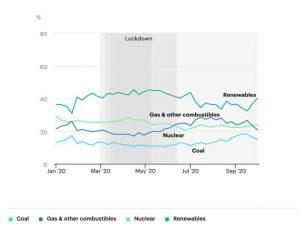 European Union Power Generation Mix 2020 INTERNATIONAL ENERGY AGENCY (IEA)