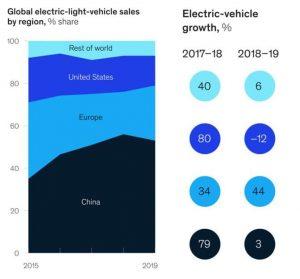 McKinsey Electric Vehicle Index, 2020 MCKINSEY