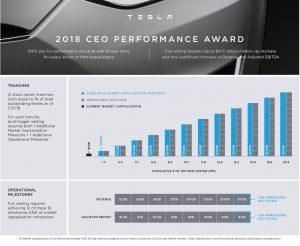 Elon Musk's 10-year Performance Award. (Credit: Tesla)