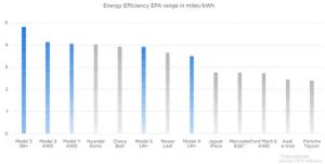 Tesla efficiency comparison