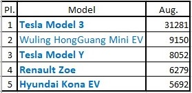 Ranking of sales in month to August. Source: EV Sales