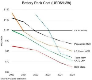 Tesla's new 4680 won't be the only technology to[-] push battery pricing well below the $100 per kWh level.  SNOW BULL CAPITAL ESTIMATES