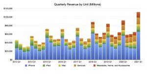 Quarterly revenue by unit