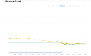Marscoin took off like a rocket today. Chart via CoinMarketCap.