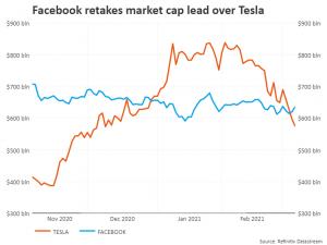 Tesla and Facebook
