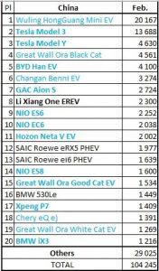 Credit: EV Sales Blog