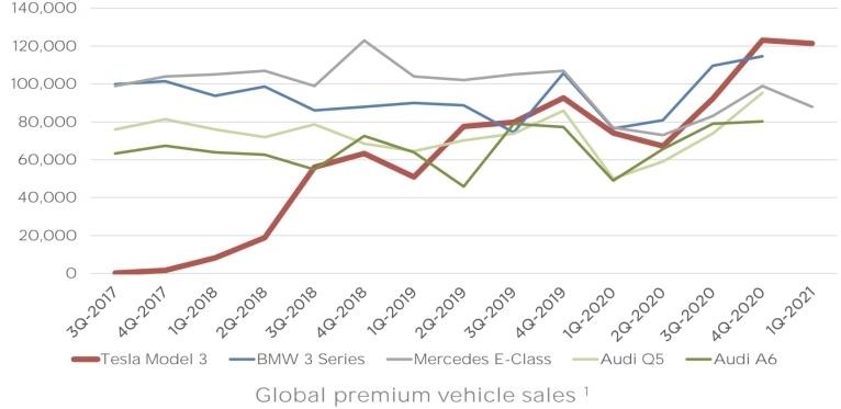 Global premium vehicle sales