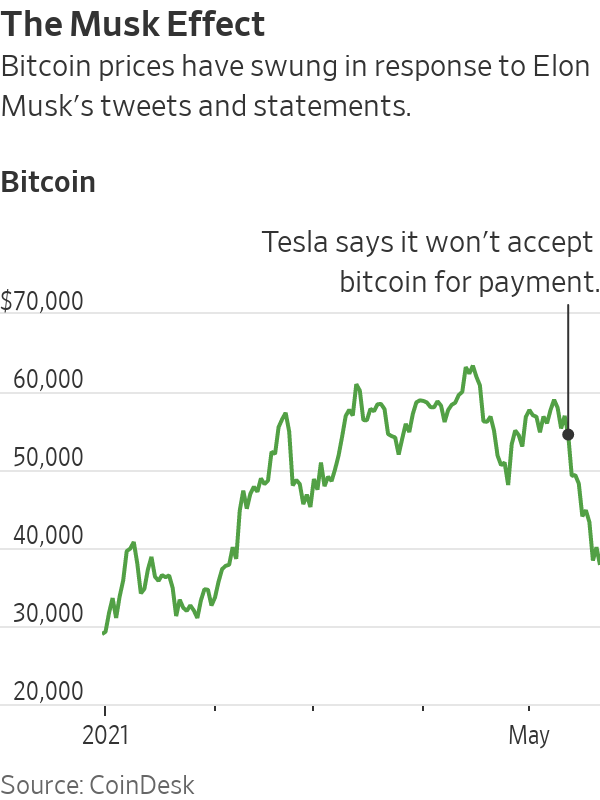 Source:CoinDesk
