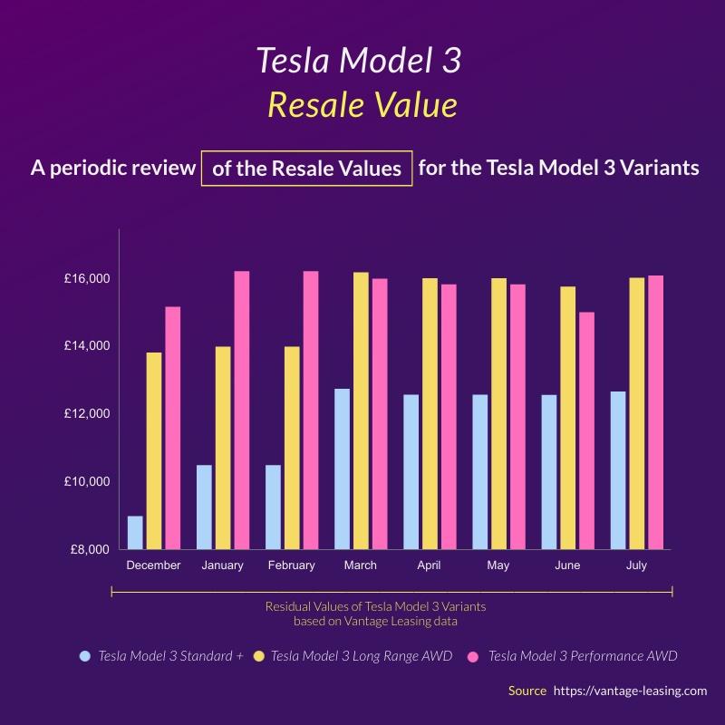 Tesla Resale Values Vantage Leasing