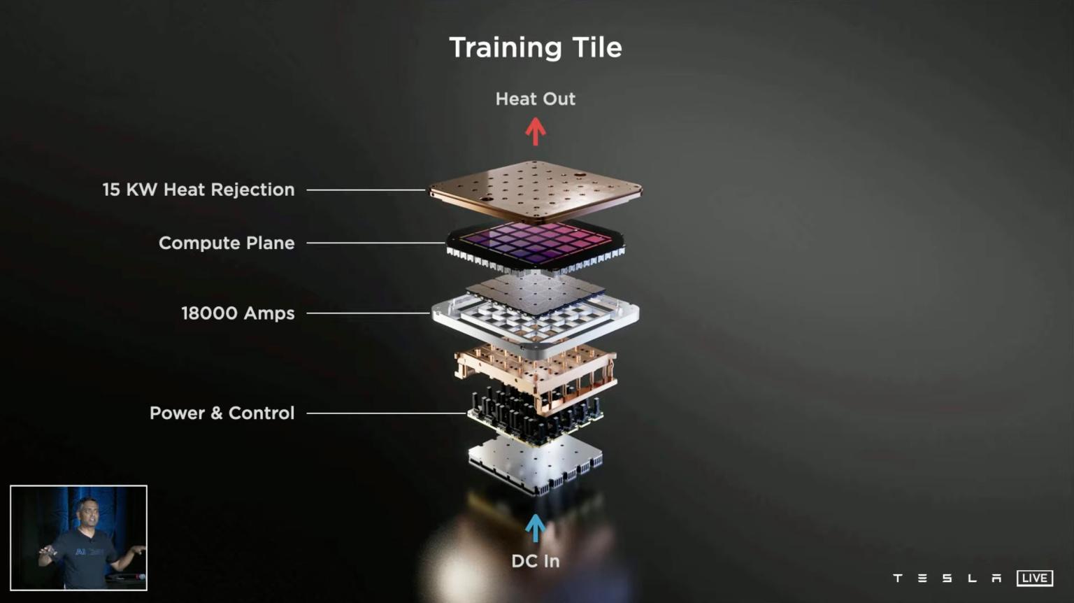 Tesla D1 Dojo chip