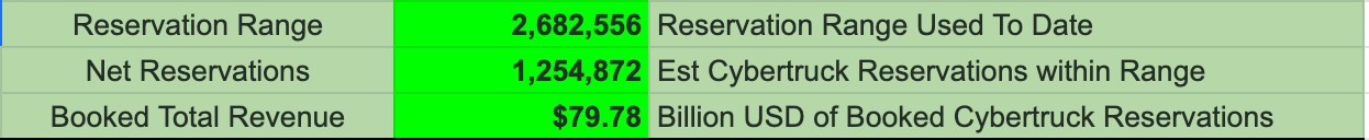 Credit: Cybertruck Reservation Tracker | Twitter @elons_world
