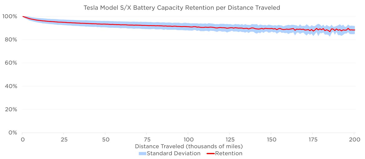tesla model sx battery capacity retention per distance traveled
