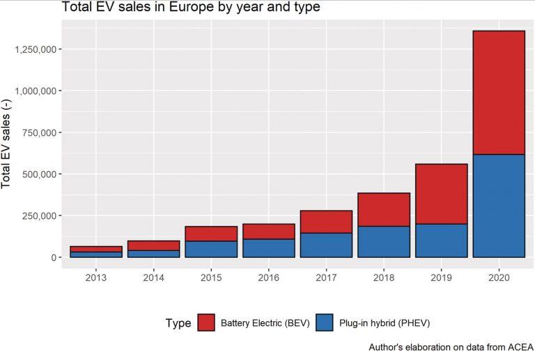 Europe BEV sales
