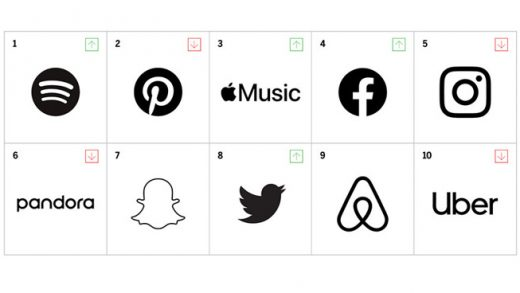 MBLM's Brand Intimacy rankings for apps and social platforms. | Source: MBLM